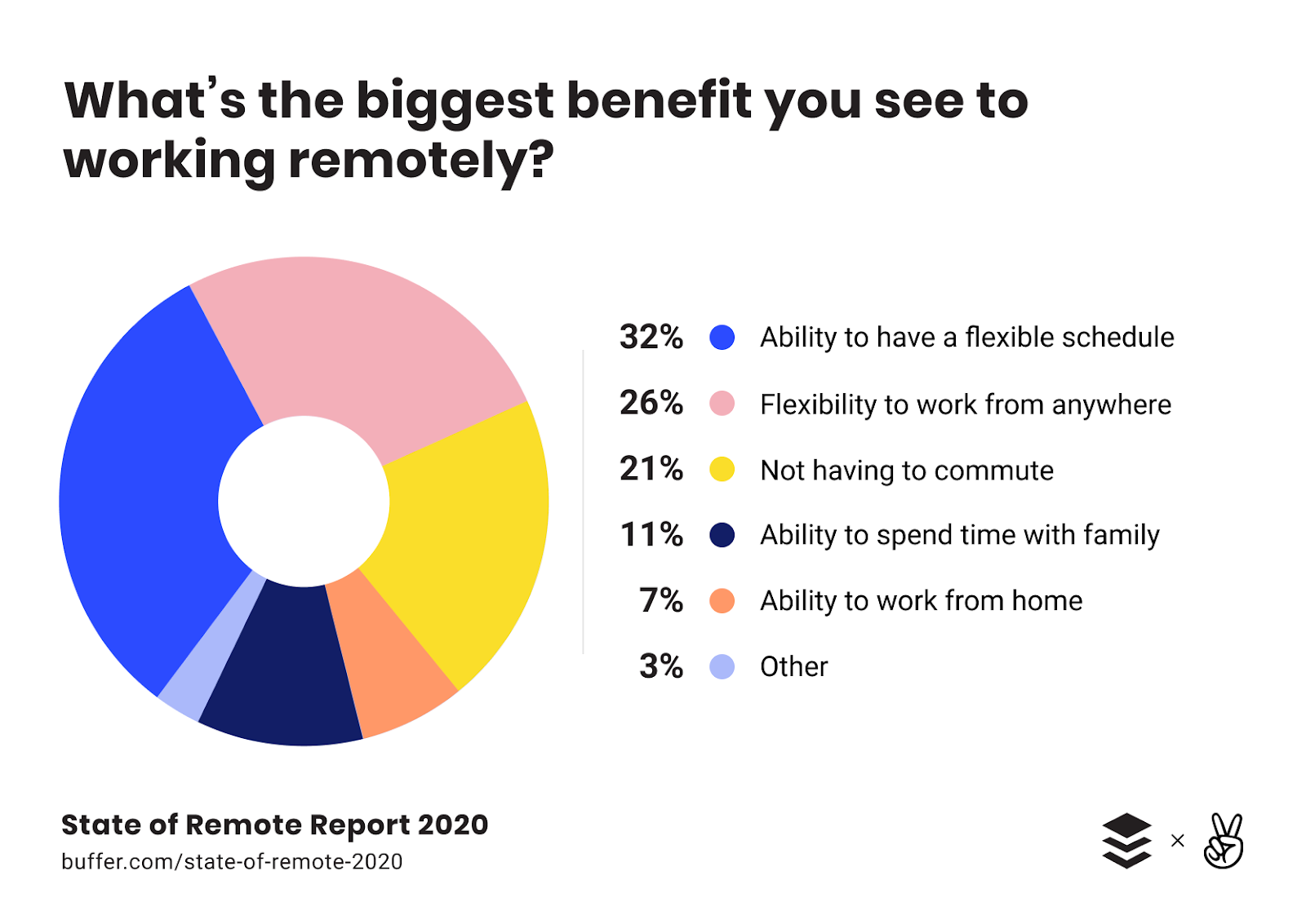 Remote Work Will Shift the Work Dynamics in customer service trends