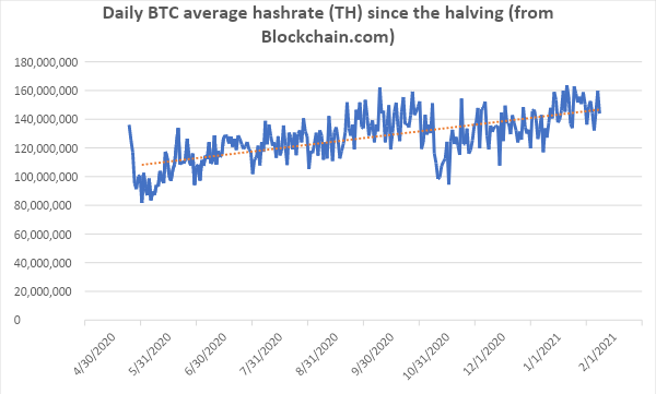 Daily BTC Average Hashrate (TH) Since the Halving (from Blockchain.com)