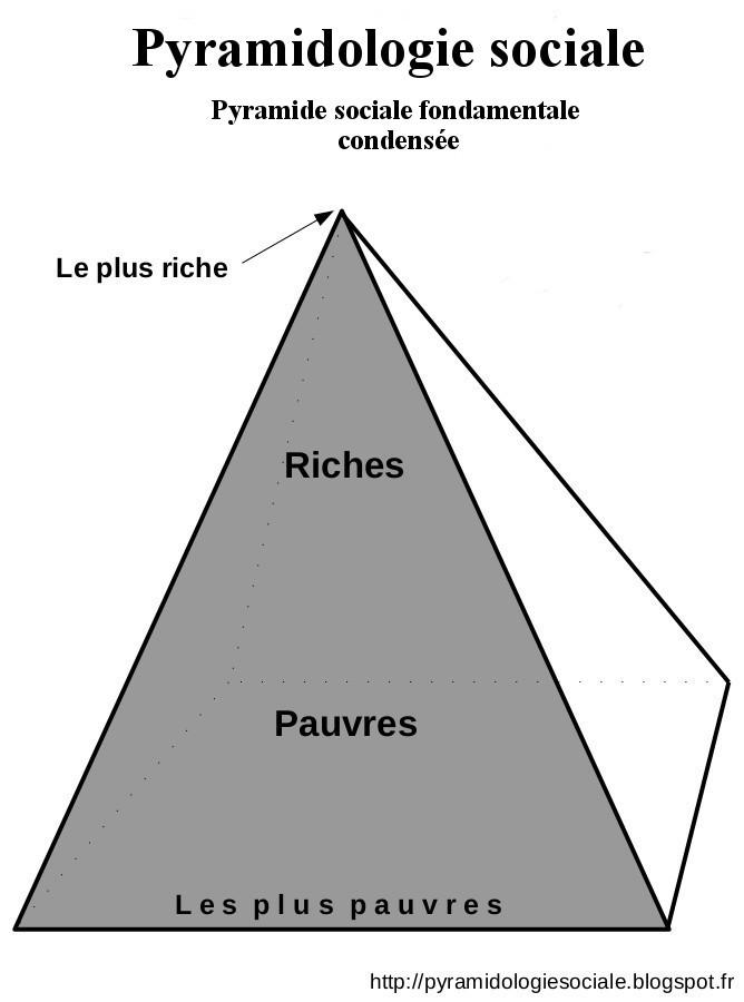 b) Pyramide sociale fondamentale.jpg