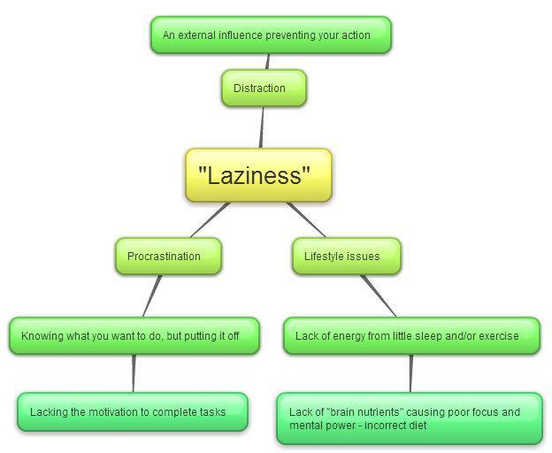 essay on laziness is man worst enemy