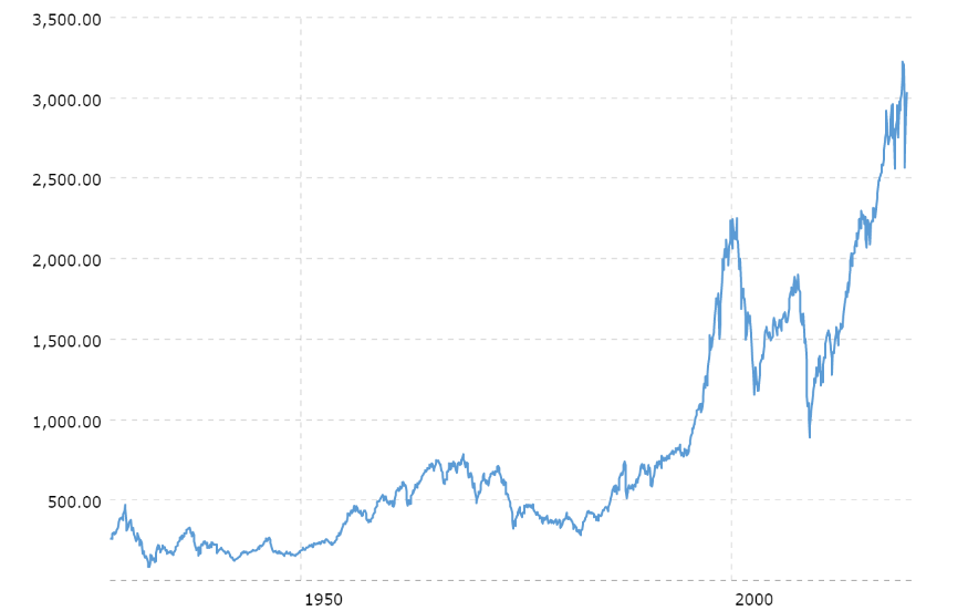 historical S&P500 chart macrotrends