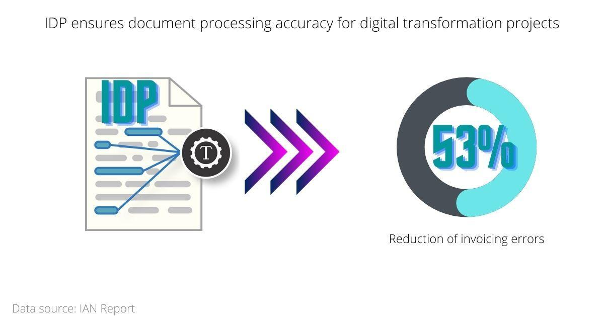 Why Intelligent Document Processing Is Essential For Digital Transformation? Accuracy and efficiency