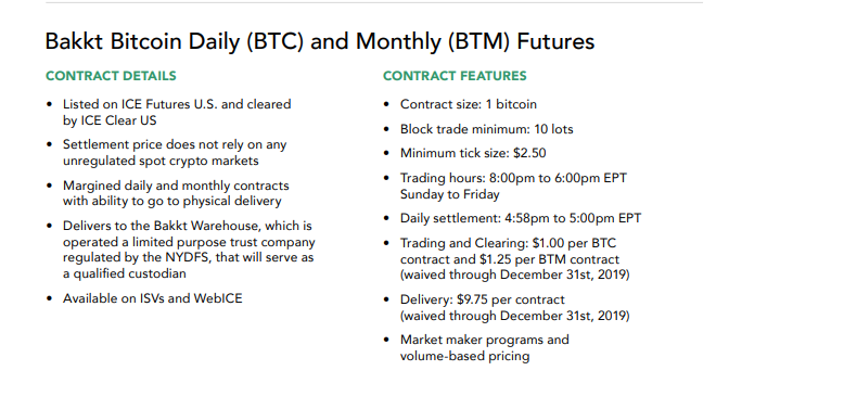 Daily Future  Monthly Future