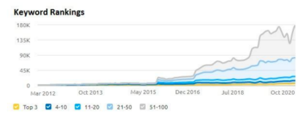 Organic traffic of Ecommerce store increased from 13,000 to 1.6 millon in the period of 4 years.