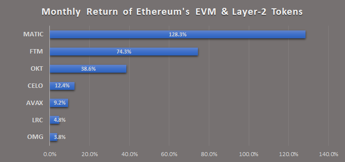EVM and Layer 2 token monthly returns