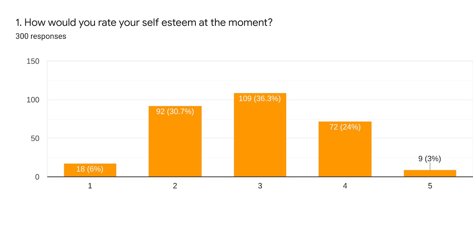 Forms response chart. Question title: 1. How would you rate your self esteem at the moment?. Number of responses: 300 responses.
