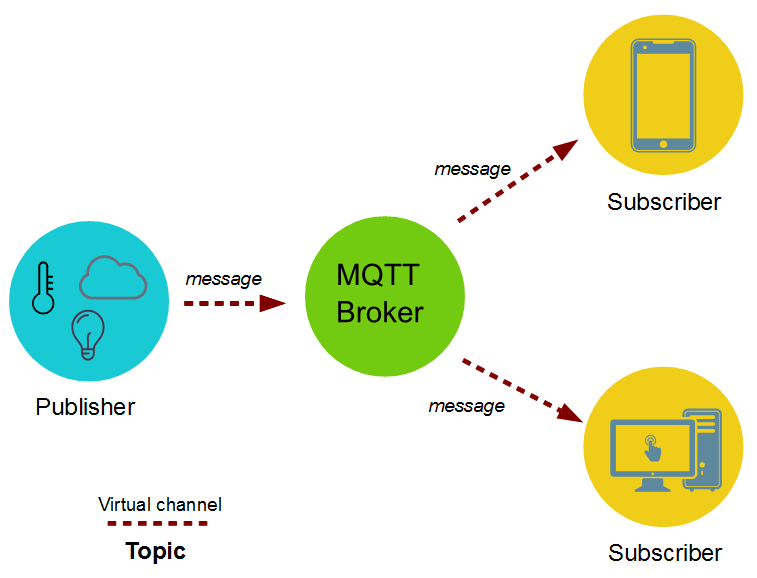 NodeMCU MQTT Tutorial | Microcontroller Tutorials