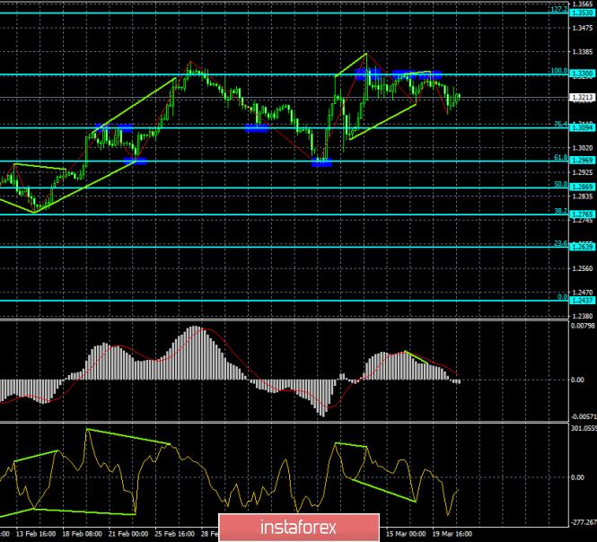 InstaForex Analytics: Analisis divergensi GBP/USD untuk 21 Maret. Pound mengabaikan rapat Fed