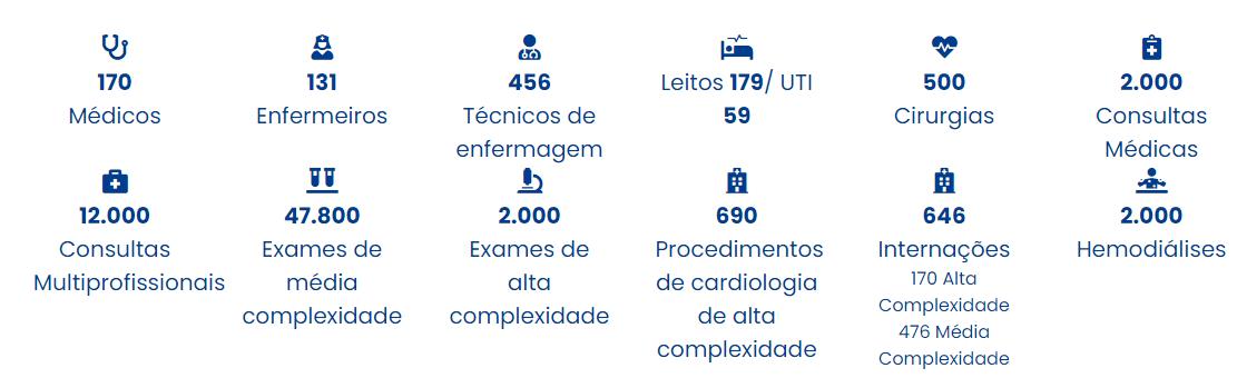 Números do HCM (Hospital Dr. Carlos Macieira)