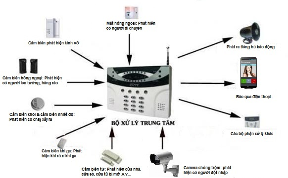 Sơ bộ hoạt động của 1 hệ thống chống trộm