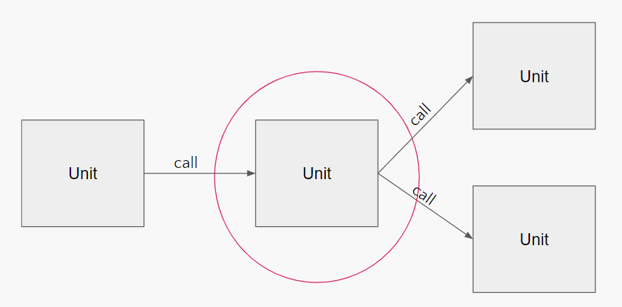 Call dependencies