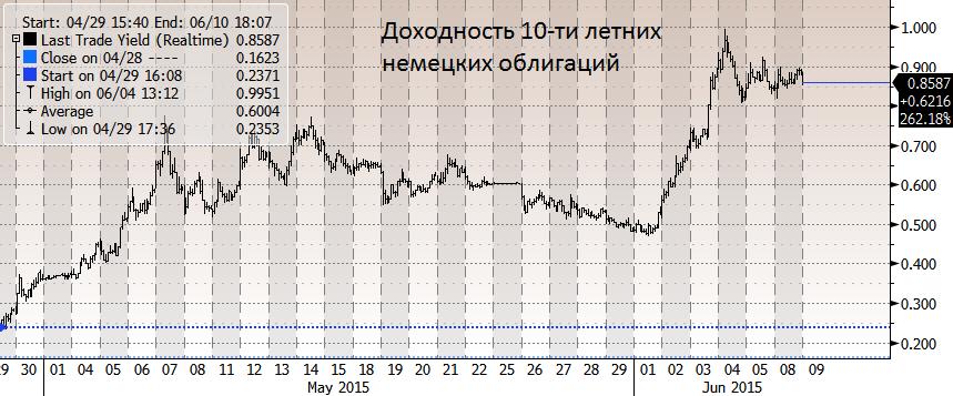 """Мировые рынки продолжают падать, S&P 500 И STOXX EUROPE 600 вчера обновили минимумы за последний месяц. Блумберг объясняет это тем, что инвесторы """"переваривают"""" выборы в Турции, проблемы Греции"""