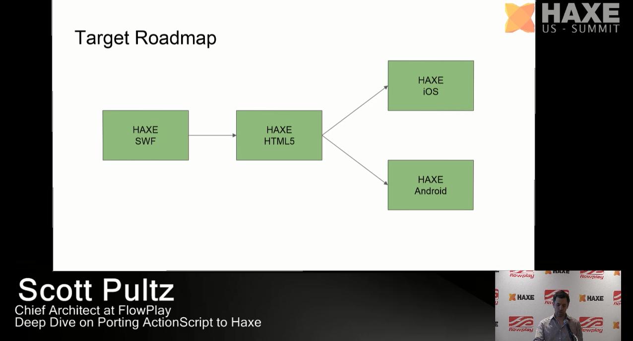 Target Roadmap