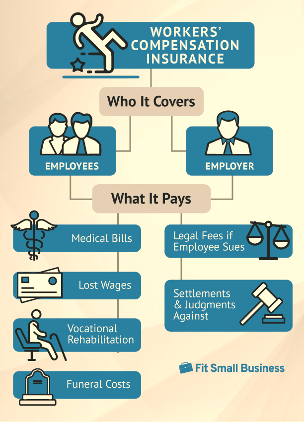 Workers' Compensation Insurance: Requirements, Cost & Providers