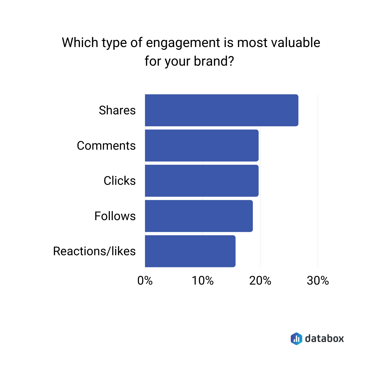 What type of engagement is most valuable for your brand?