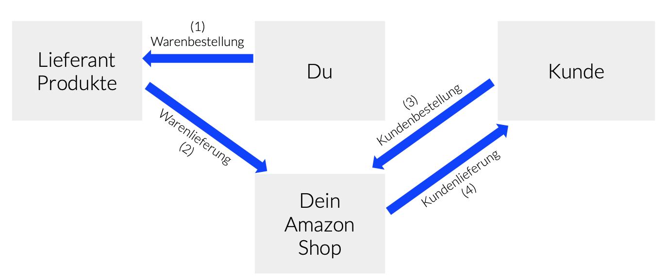 FBA Online-Shop - das Geschäftsmodell