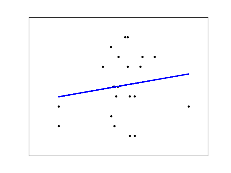 gradient ML scatterplot.png