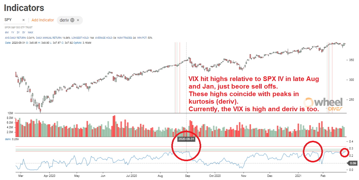 Is The VIX In A Bubble? Matt Amberson Weighs In On Reuters