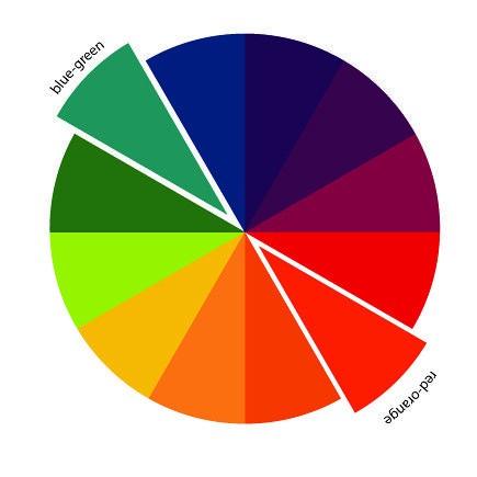 چرخهی رنگدر هنر