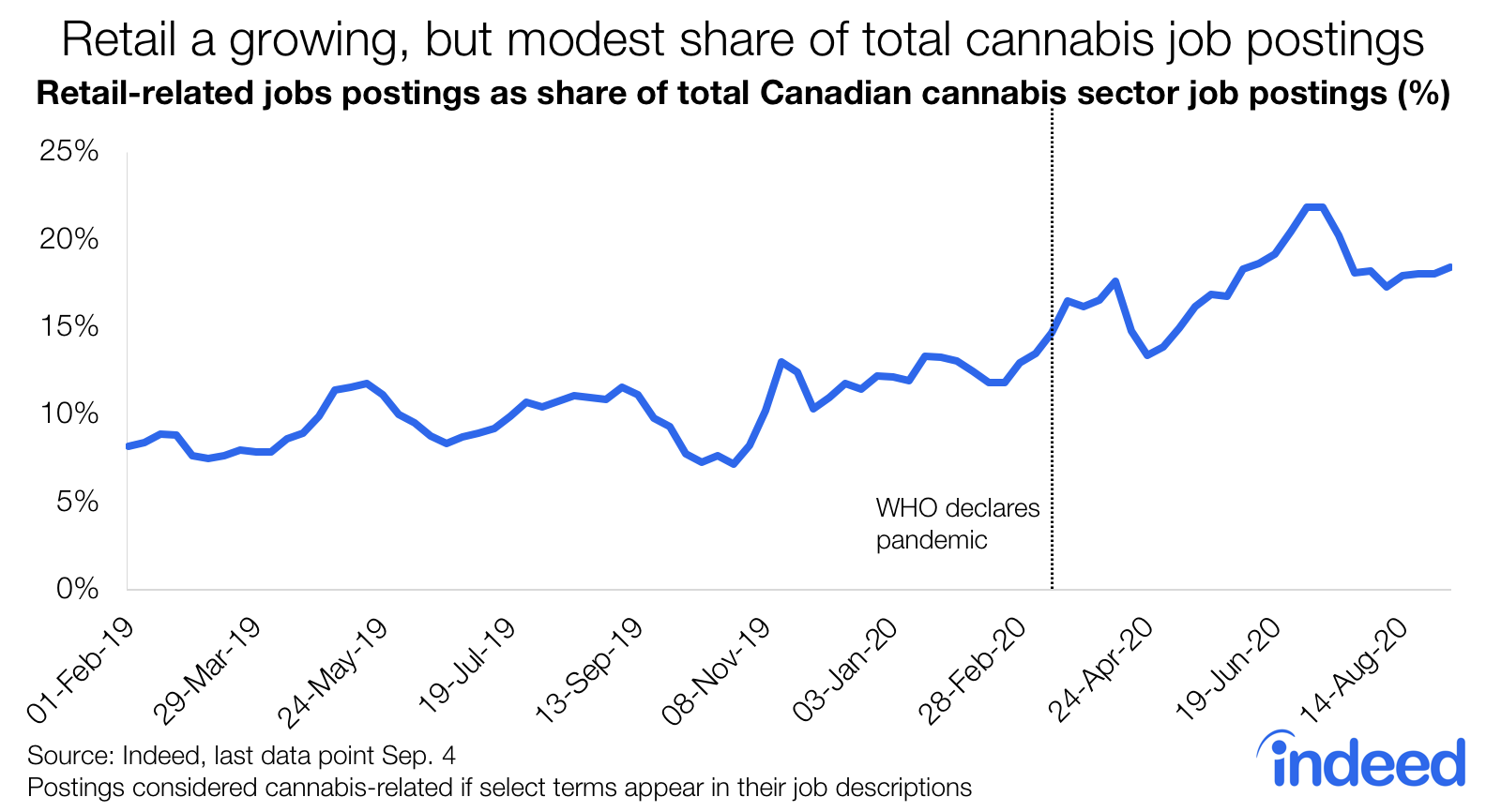 Line graph showing cannabis job postings canada