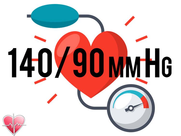 Huyết áp cao là bao nhiêu?