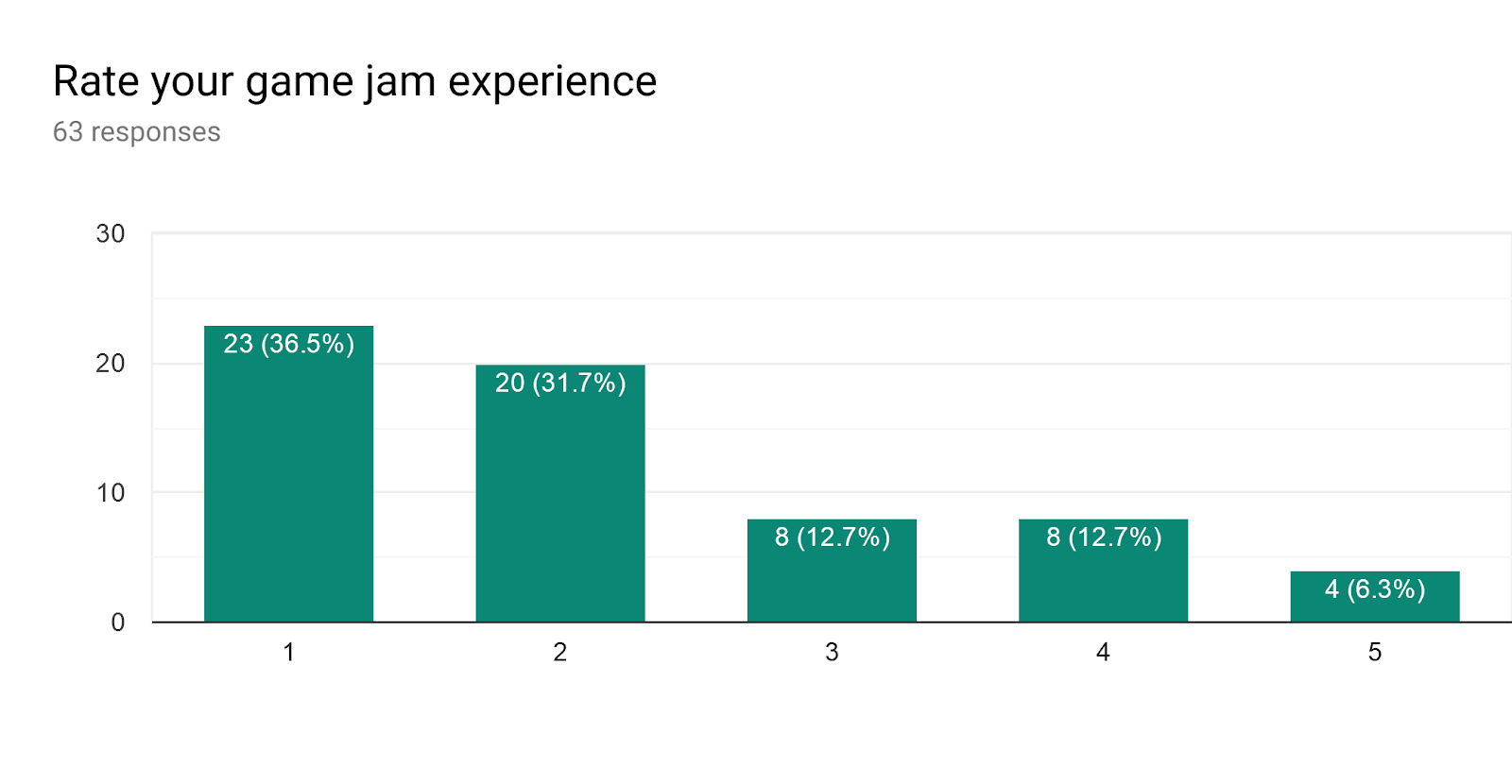 Forms response chart. Question title: Rate your game jam experience. Number of responses: 63 responses.