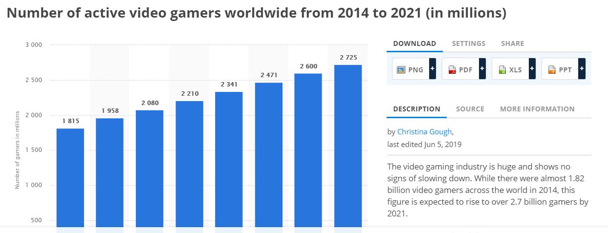 Best Gaming VPN: gamers audience is growing each year