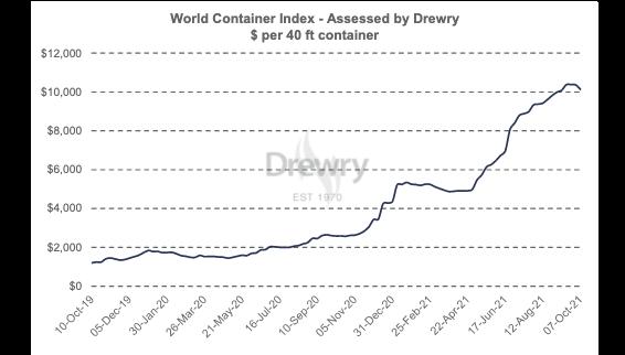 Как отслеживать стоимость контейнерных перевозок из Китая в США?