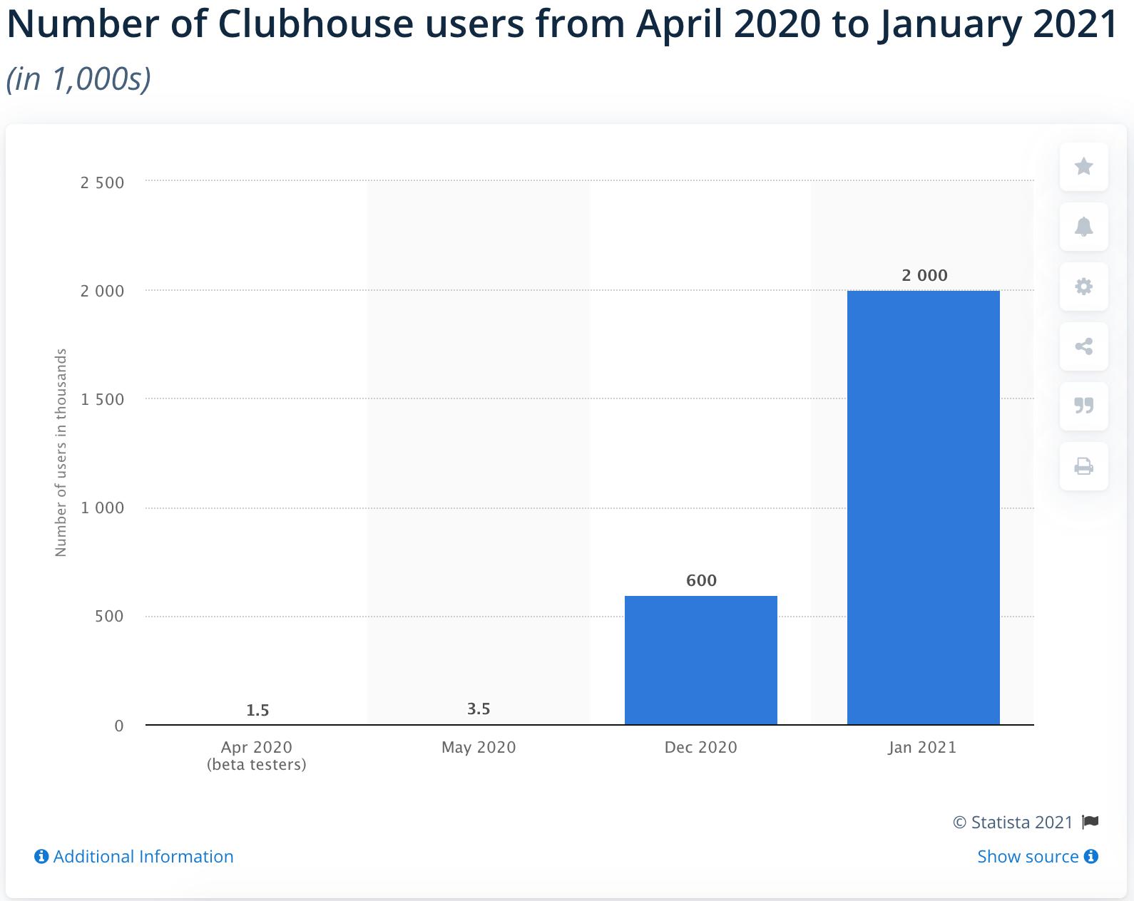 Numero degli utenti attivi su Clubhouse