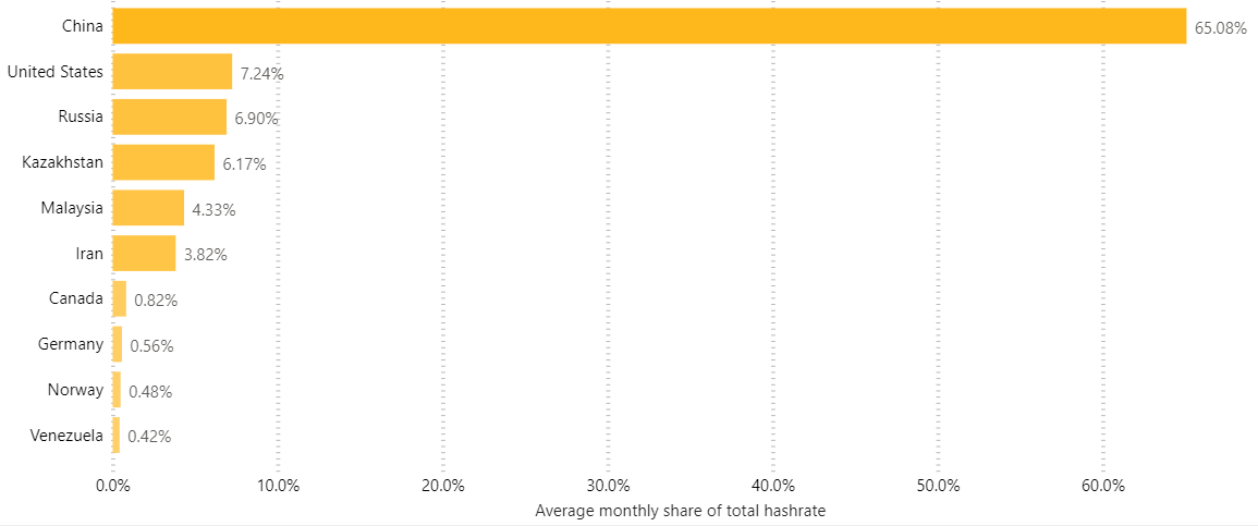 A graph with countries on the left and hashrate percentage on the bottom.