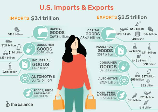 U.S imports and export in 2018