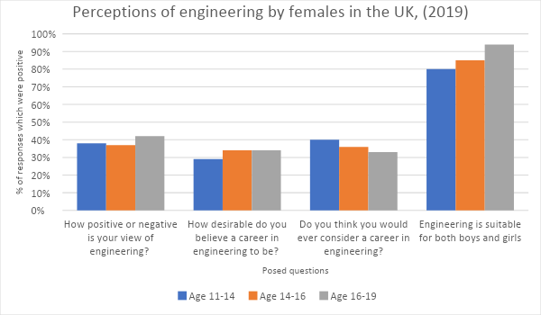 The Real Reason Female Engineers Are Still A Rarity