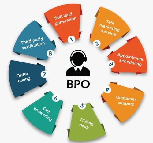 BPO Full Form - Tutorial And Example