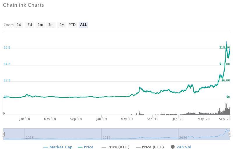 Chainlink Historical Data (CoinMarketCap)