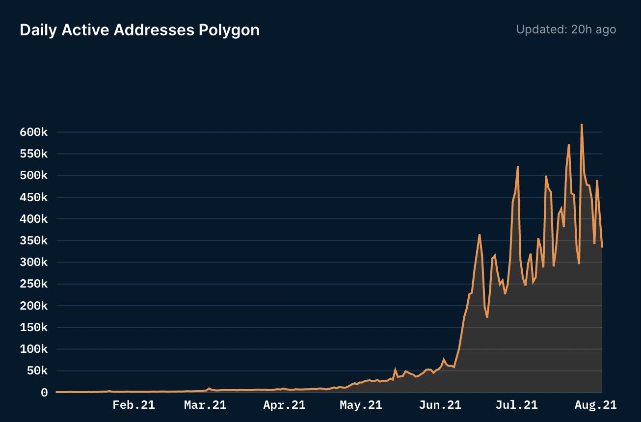 Évolution du nombre d'adresses quotidiennes enregistrées sur Polygon, passant de quelques 50 000 adresses en mai 2021 à un pic de plus de 600 000 adresses au courant du mois d'août