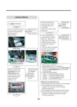 Instruction Manual Lg Wm2455hw