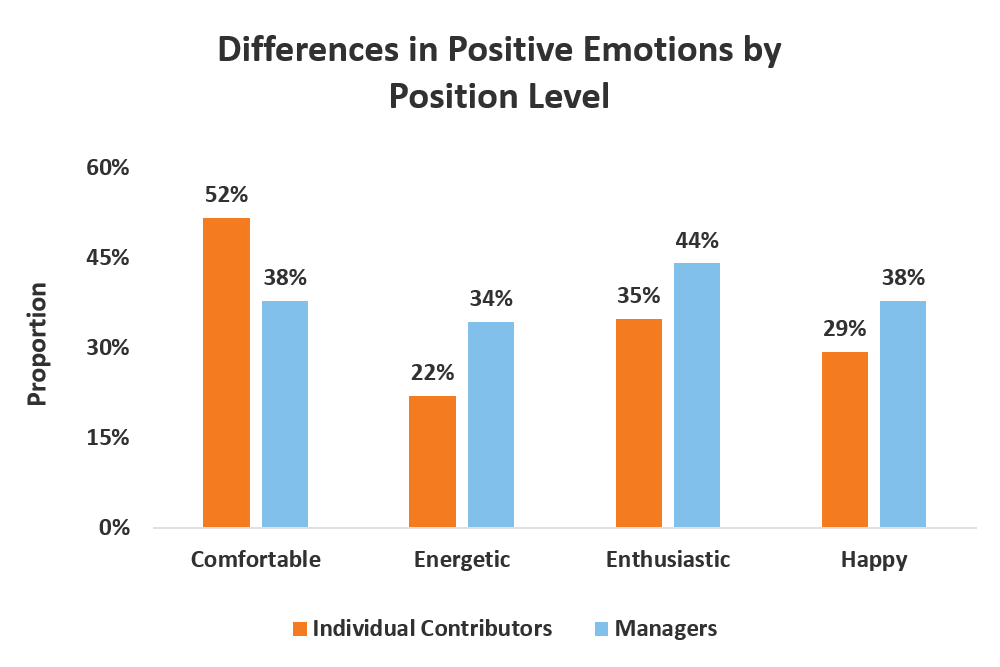 positive emotions by position level