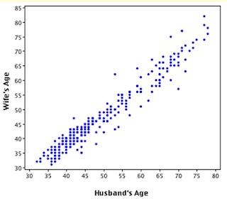 Gaptex penyajian data statistika diagram pencar atau titik ccuart Gallery