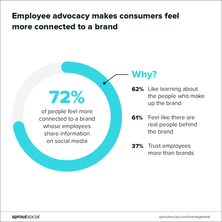 employee advocacy makes consumers feel more connected to brands
