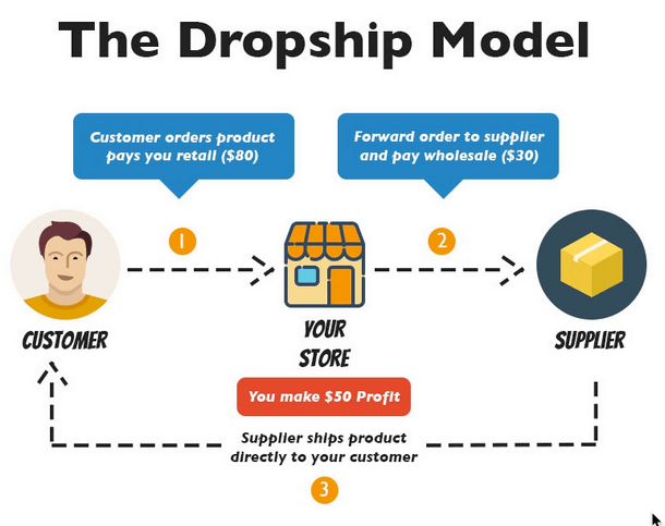 infographic showing the process from customer order to delivery