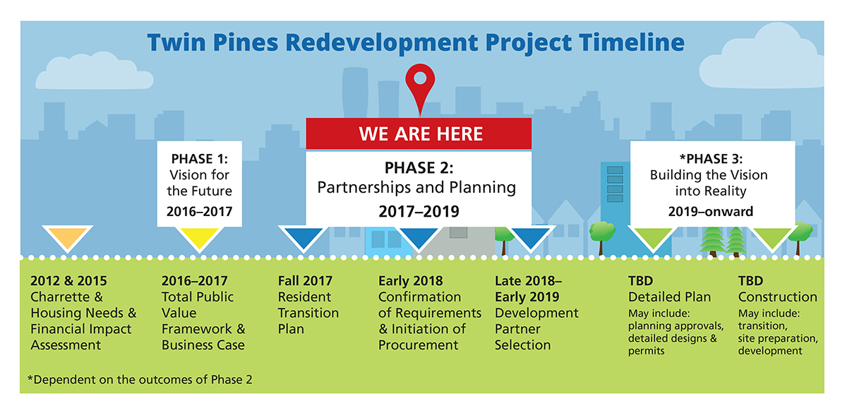 On June 1 The Peel Living Board Of Directors Approved Twin Pines Redevelopment Project Business Case Report And Directed Staff To Move Phase 2