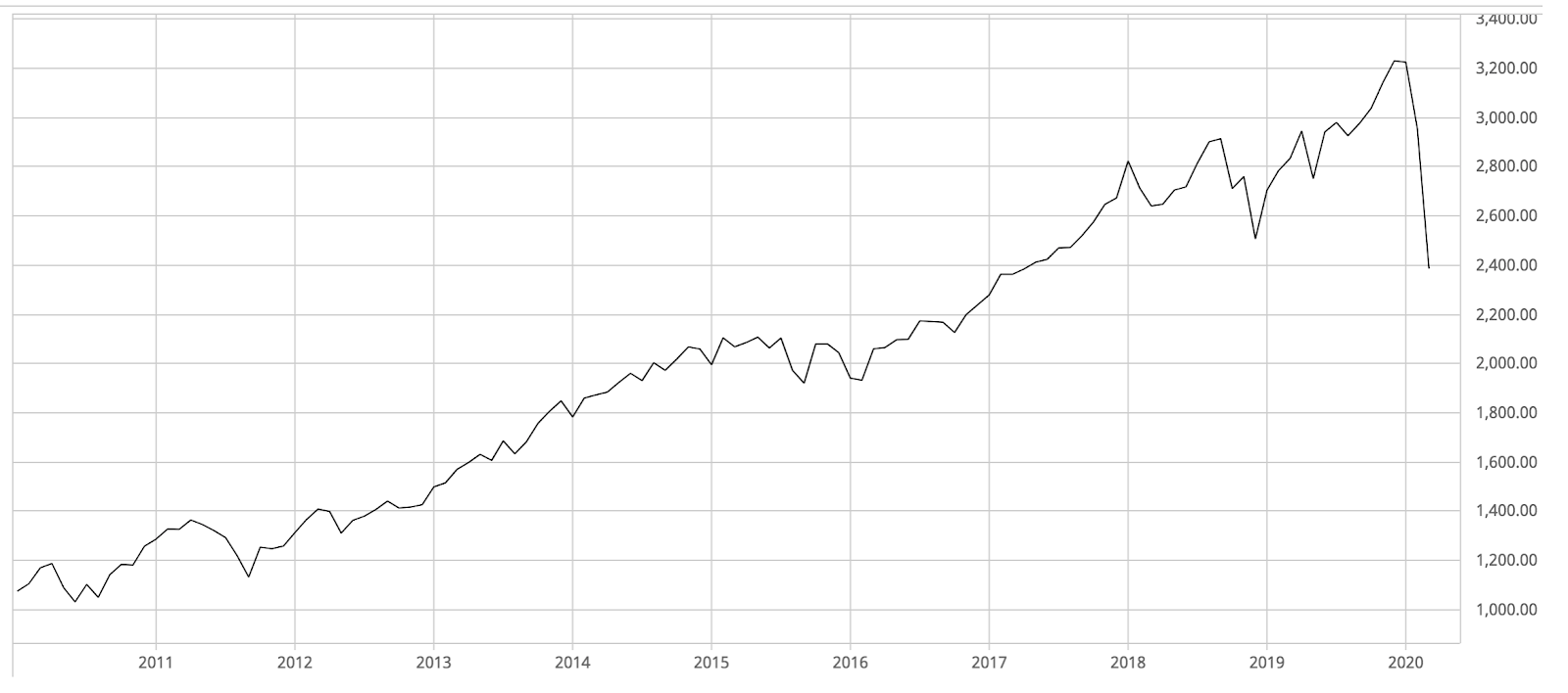 10 Year graph of the S&P 500 between March 2010 and March 2020