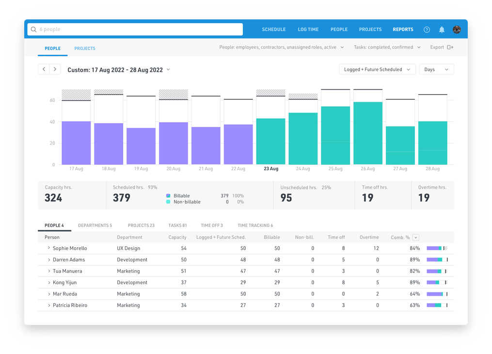 Float's reporting options help you visualize and track your team's capacity