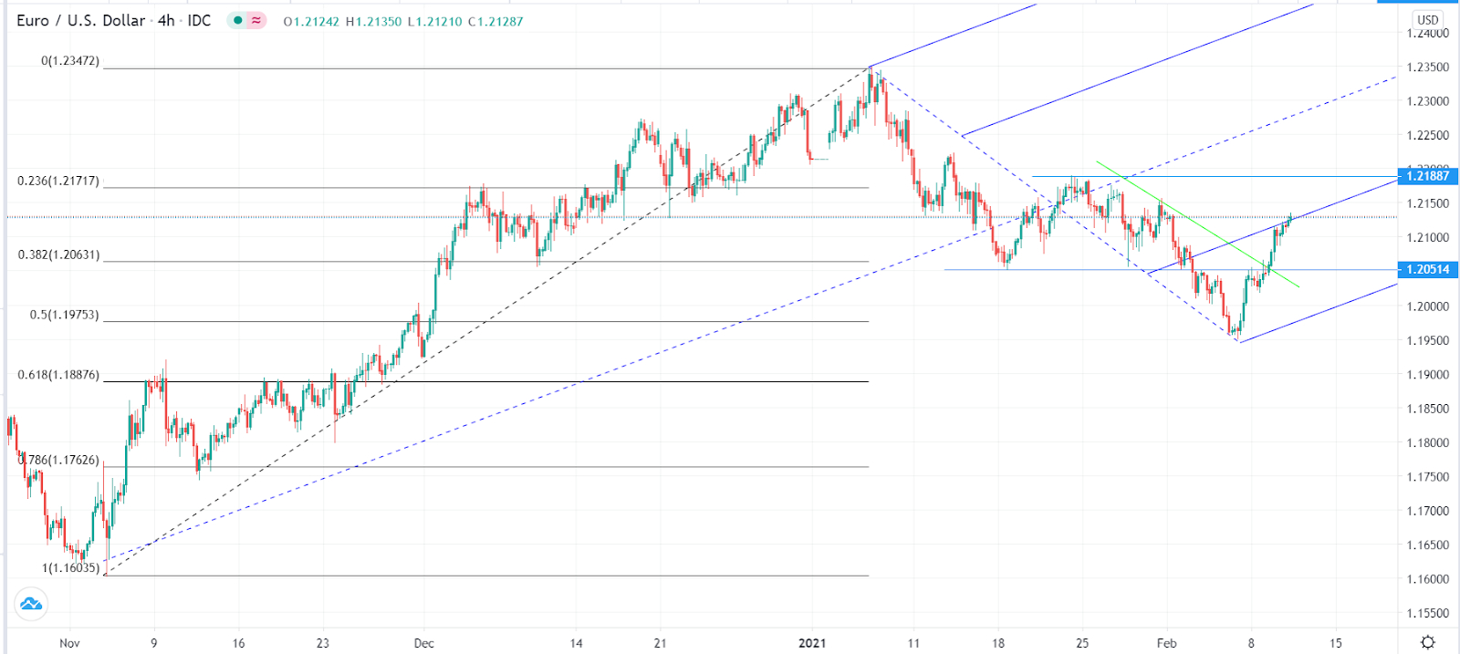EUR/USD uptrend continues ahead of US inflation numbers