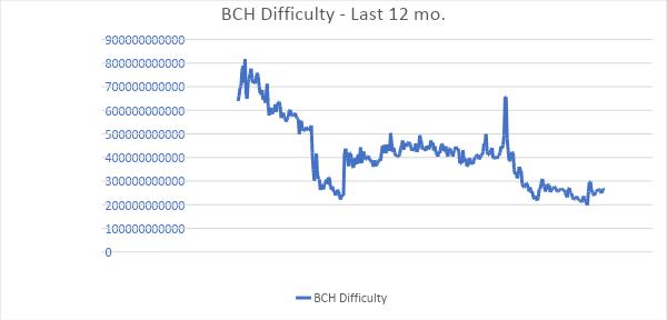 BCH Difficulty - Last 12 mo.