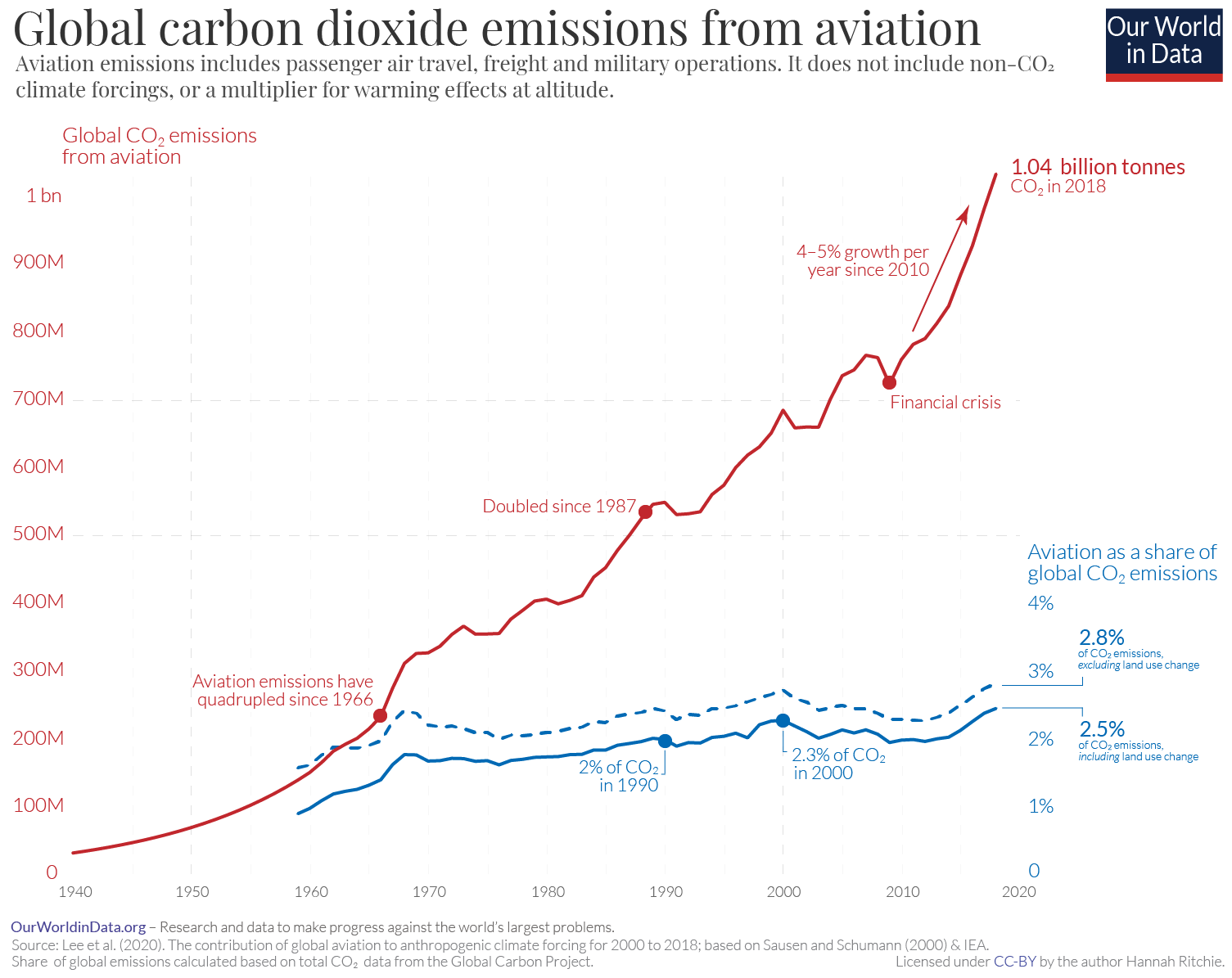 Graph showing the rise in global carbon dioxide emissions over time from 1940 to 2020.