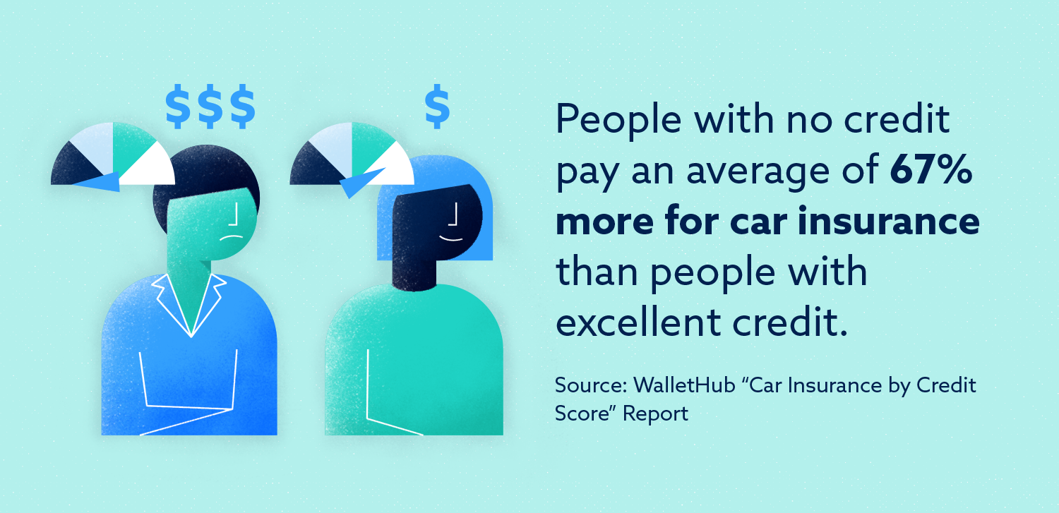 Graphic: People with no credit pay an average of 67% more for car insurance than people with excellent credit.