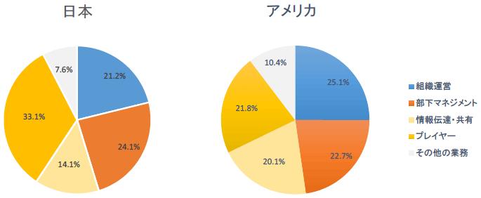 日米における仕事とテクノロジーに関するインターネット調査