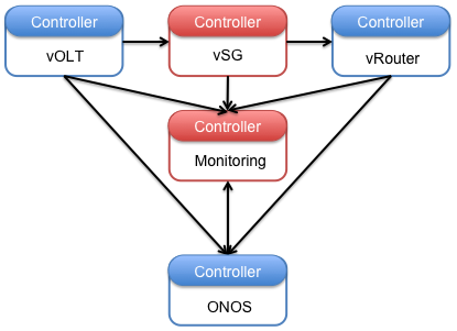 service composition and the role of vtn cord cord wikiexample 2 including building block services