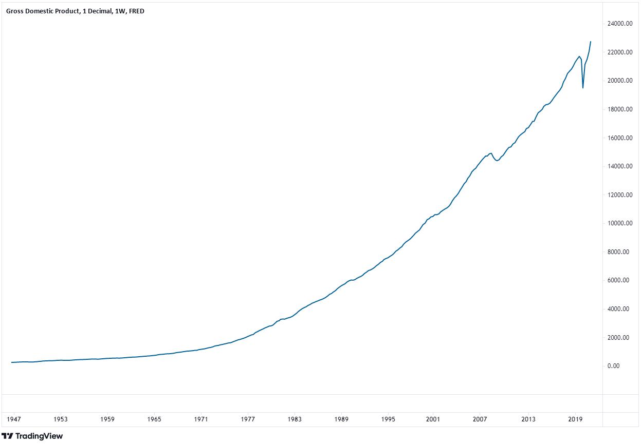 GDP sizing chart
